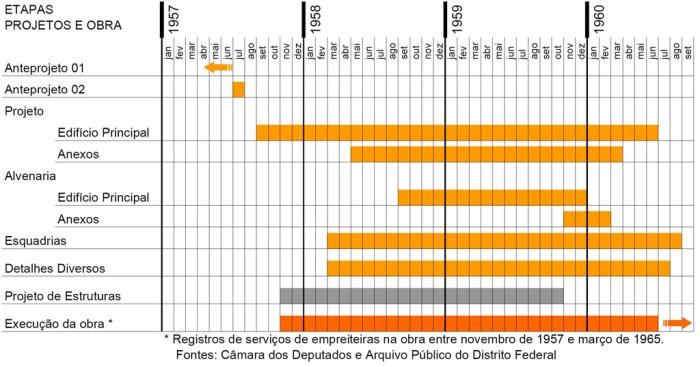 Tabela 1 – Desenvolvimento das etapas de projetos e da execução da obra.